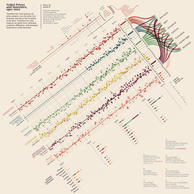 A Visual History of Nobel Prizes and Notable Laureates, 1901-2012 (brainpickings.org)