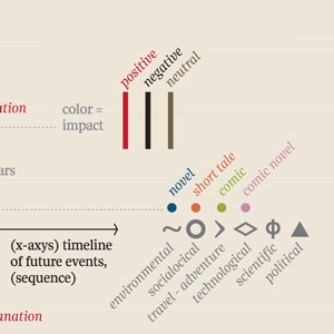 A Visual Timeline of the Future